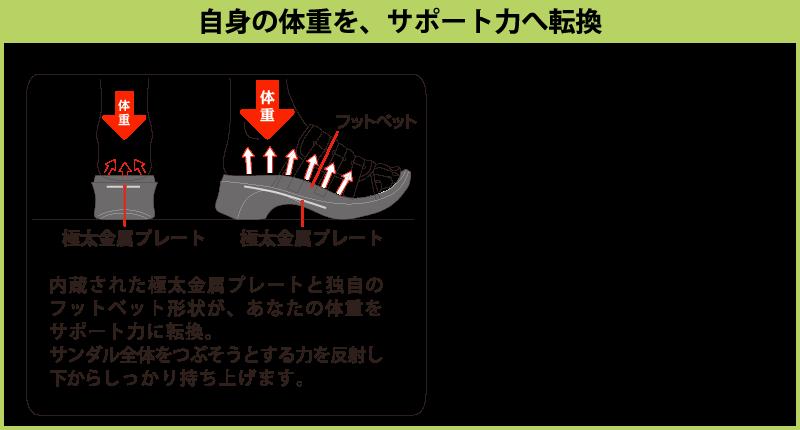 【自分の体重がサポート力へ転換】内蔵された極太金属プレートと独自のフットベット形状が、あなたの体重をサポート力に転換。サンダル全体をつぶそうとする力を反射し下からしっかり持ち上げます。プラスコンフォートの靴は、健康雑貨、フットケアグッズを手掛けた職人が「履いて歩くだけで、手軽に足の問題を解決」出来るように考えられた商品です。お客様の声に耳を傾け、研究を重ねていくことで長年愛される商品へと生まれ変わります。靴から健康を考えることが私共の使命と考えて今後も日々精進して参ります。
